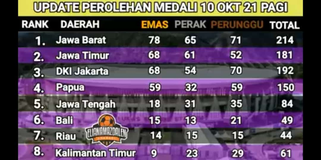 Update Perolehan Medali & Klasemen PON Papua 2021: Jawa Barat Perkasa, Jatim Dan DKI Bersaing Ketat