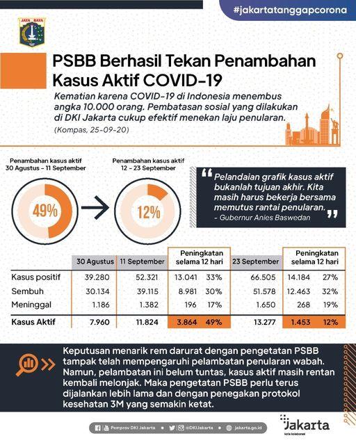 Peningkatan kasus aktif di Jakarta melambat dari 49% menjadi 12%